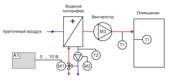 Система с водяным калорифером