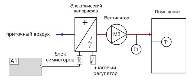 Система с электрическим калорифером